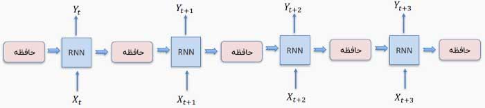 دیاگرام شبکه عصبی بازگشتی و حافظه آن