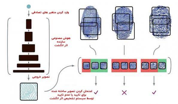فریب سیستم تشخیص اثر انگشت با هوش منصنوعی