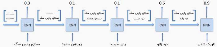 مثال شبکه عصبی بازگشتی