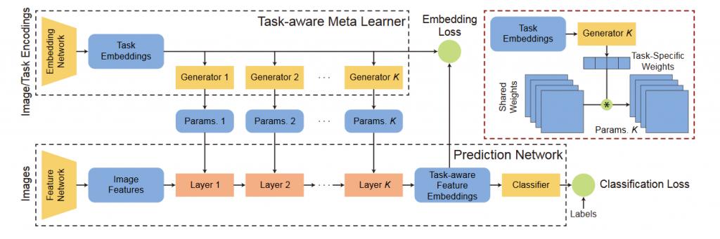 معماری شبکه استخراج ویژگی آگاهانه پویا