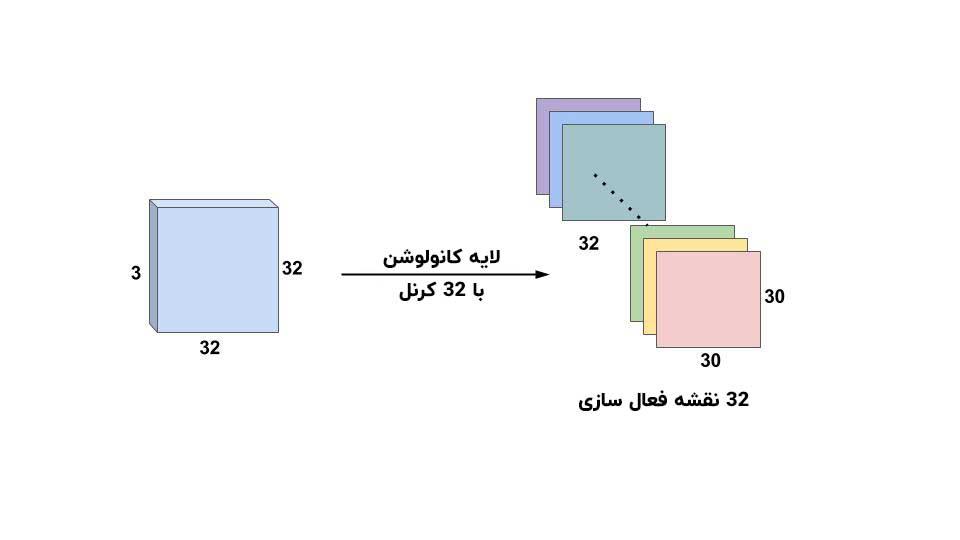 نقسه فعال سازی برای 32 کرنل