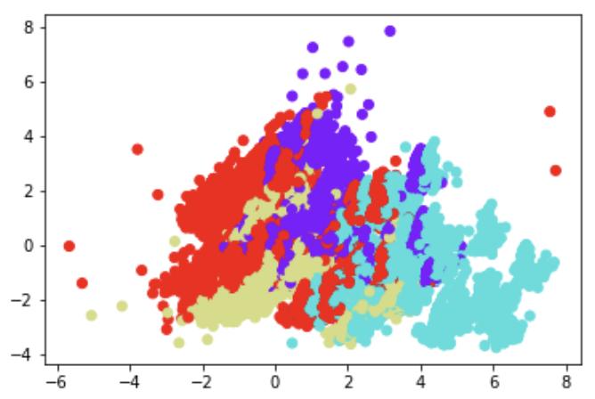 نمودار خوشه بندی اینفلوئنسر ها