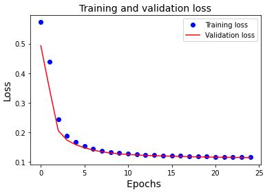 نمودار ضرر آموزش و ارزیابی