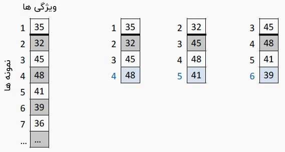 نمونه ها و ویژگی ها در شبکه های بازگشتی