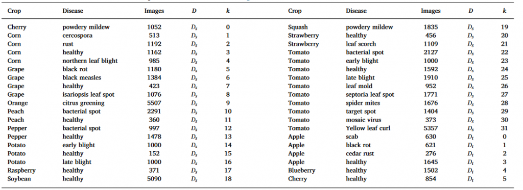 جدول کلاس های بیماری گیاهان