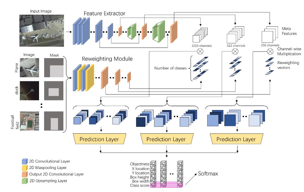 شبکه عصبی تشخیص اشیا با داده اندک