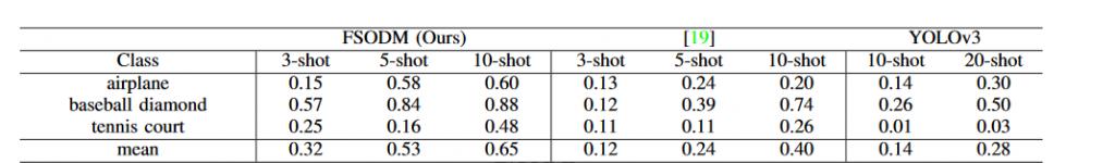 نتایج مجموعه داده NWPU VHR-10