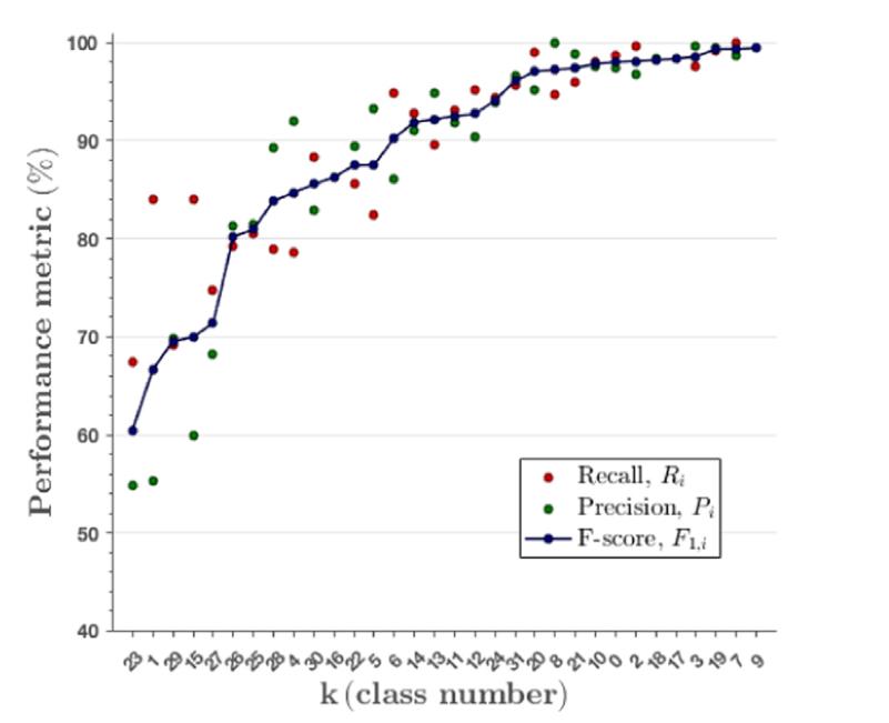 نمودار بازدهی شبکه عصبی تشخیص بیماری گیاهان