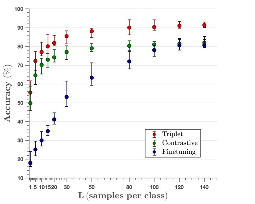 نمودار دقت شبکه عصبی تشخیص بیماری گیاهان