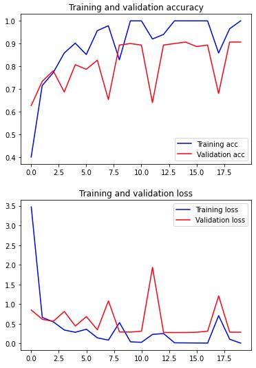 نمودار دقت و ضرر آموزش و اعتبار سنجی