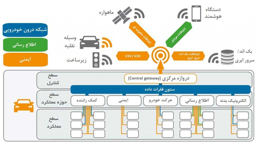 سیستم کنترل وسایل نقلیه خودران