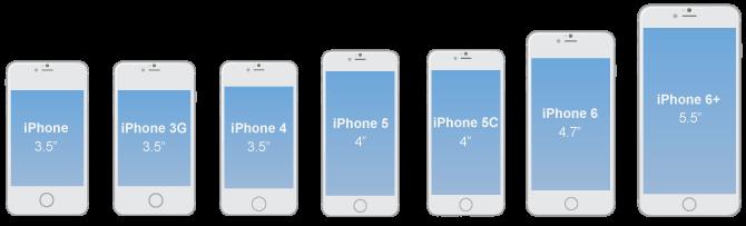 اندازه صفحه موبایل های مختلف