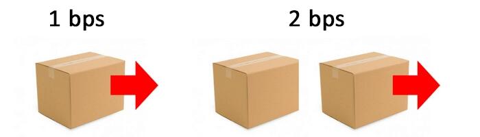مثال جعبه بر ثانیه